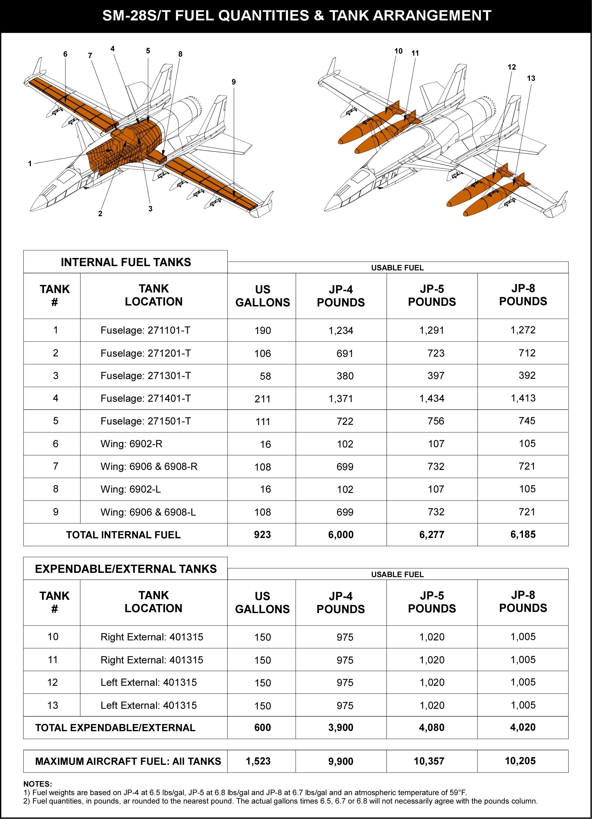 Stavatti, SM-28, Machete, CAS, Close Air Support, Fuel Tank